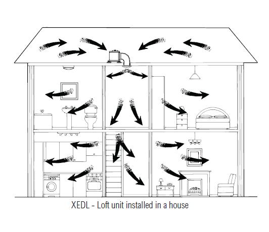 xpelair everdri xedl longlife ultradc positive pressure ventilation unit